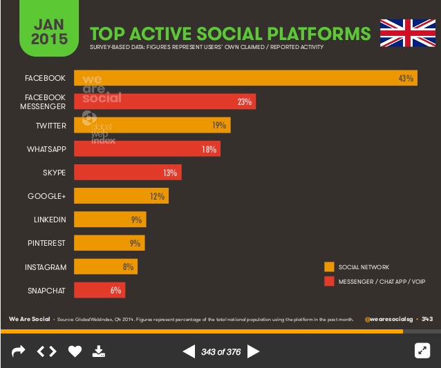 7 most popular social media platforms News use across social media platforms 2016 reddit, facebook and twitter users most likely to get news on each site.
